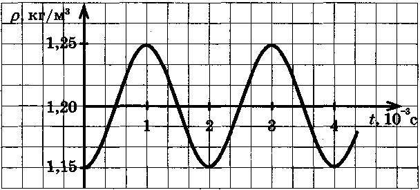 график звука: