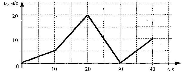 На графике представлена