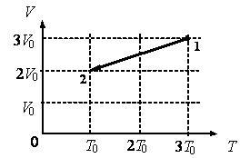 На рисунке показан график циклического процесса проведенного с идеальным газом