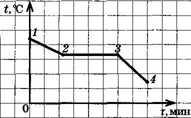 состояния на изображены pv диаграмме изменения